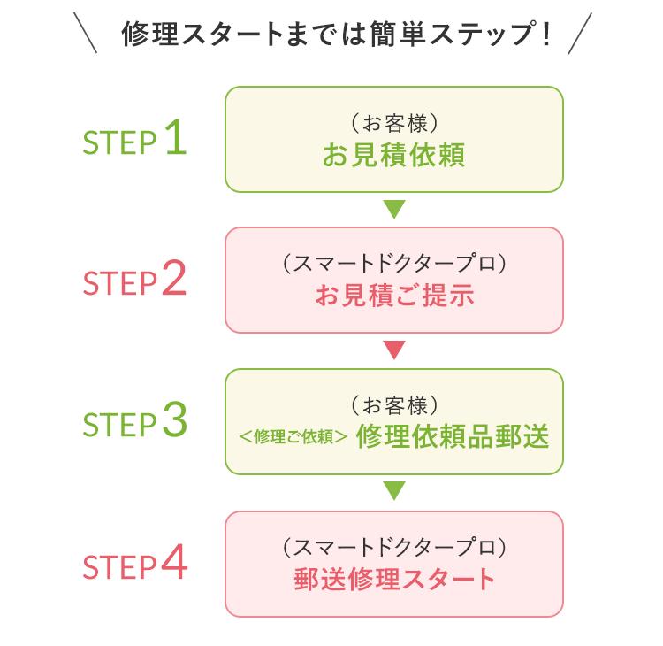 修理スタートまでは簡単ステップ!「お申し込み」→「お見積ご提示」→「修理依頼品郵送」→「郵送修理スタート」